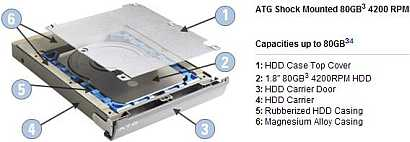 Dell Latitute ATG series of laptop mobile computers are equiped with a special tailored, shock-mounted hard disk drive to relief the impact of read-write head on magnetic disk surface, when it happens with rough vibration or bump.