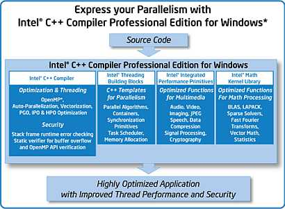 parallelize serial C++ source code for best performance while running on Intel multi-core processors.