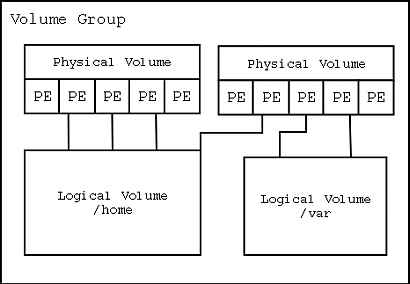 A visualized concept diagram of the Linux Logical Volume Manager or LVM.
