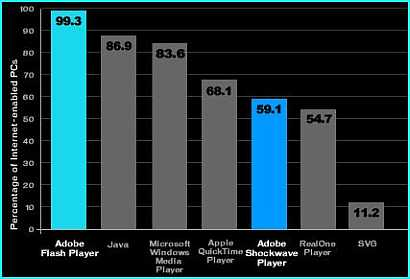 How popular is Adobe Flash Player?