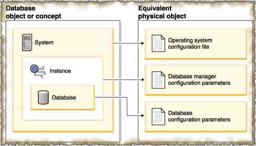 The hierarchy of DB2 database objects. What is a DB2 instance?