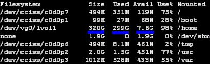 Linux df command output shows that the sum of total used disk space and total available free disk space is not equal to or tally with total size of file system or partition.